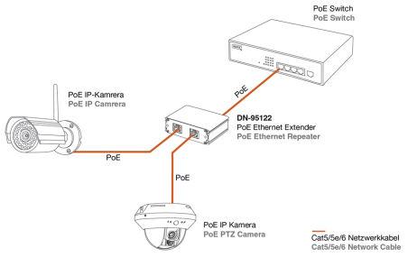 DIGITUS Amplificateur Fast Ethernet PoE+, portée: 300 m